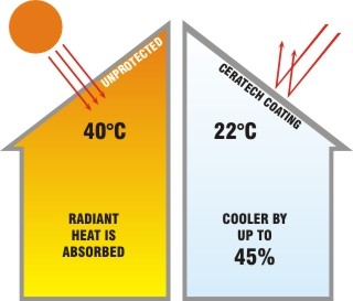 Ceratech Thermal Heat Barrier Coating || Southern and South Africa